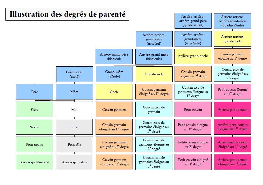Degrés de parenté   Le degré de parenté représente le nombre de générations  existant entre une personne (vous par exemple) et les membres de votre  famille. e4442a645d